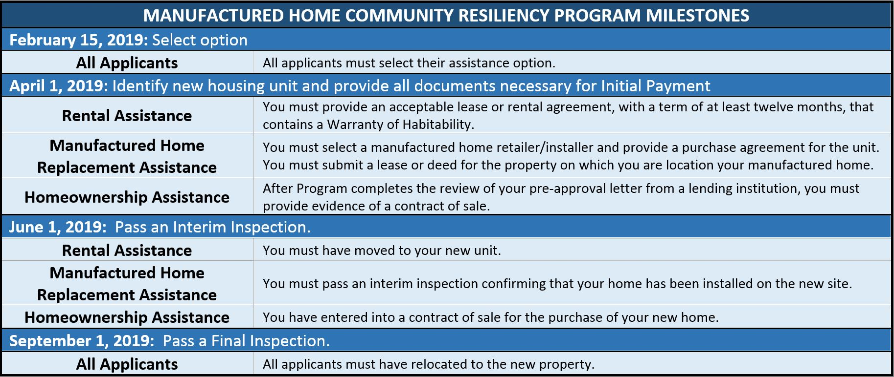 Manufactured Home Community Resiliency Program Deadlines Chart
